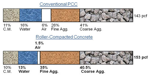 Concrete Mix Design : Roller compacted concrete